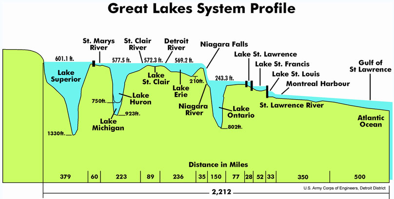 great_lakes_system.jpg
